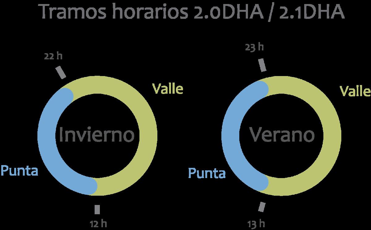 Tramos horarios de las tarifas 2.0DHA y 2.1DHA